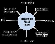 Integrated asset team1